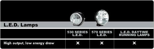 PIAA LED Lamp Information
